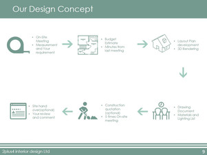 About the interior design process...