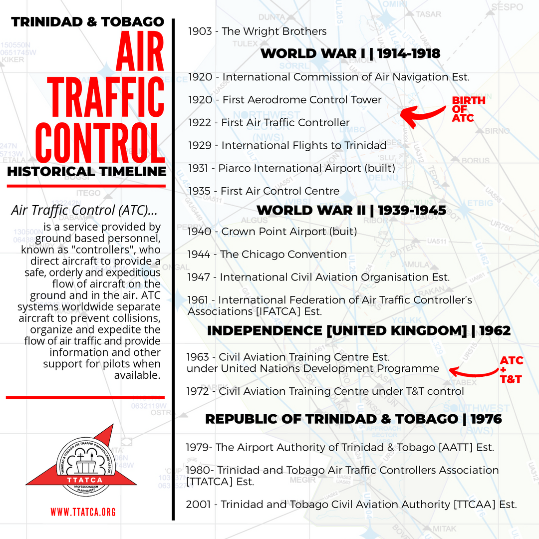 Time Line of ATC