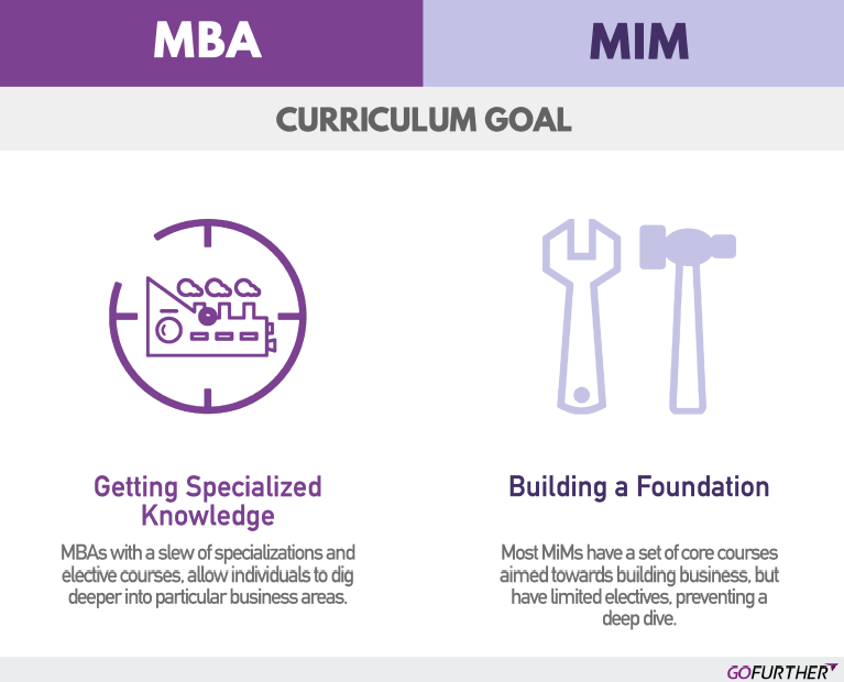 GoFurther Mim vs MBA.6