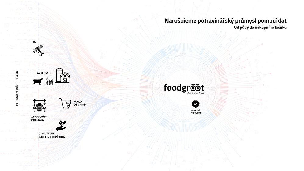 Foodgroot (CZ).001.jpeg