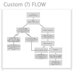 Tsquared_UXD_TaskFlow_Custom Order