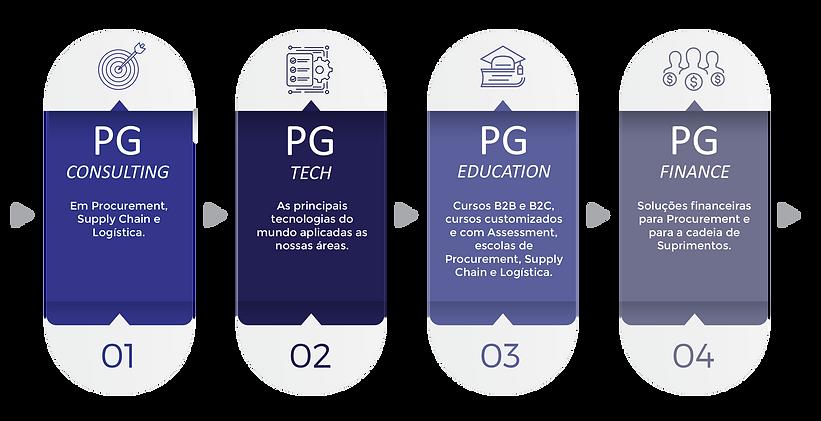grafico-pilares-da-pg.png