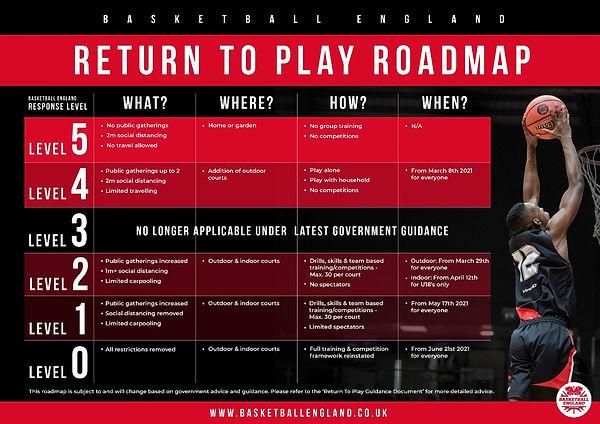 Return to Play Roadmap.jpg