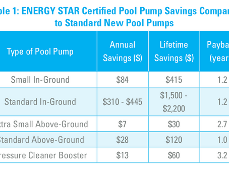 Energy Efficiency For Pools is here! Time to Save $$$