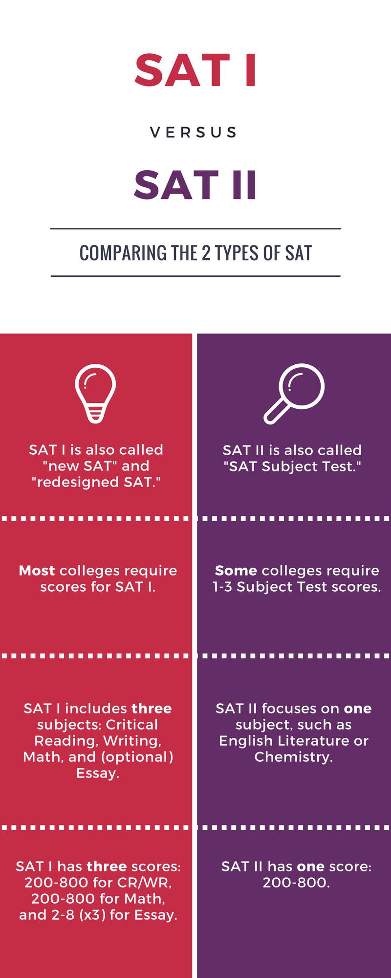 Comparing the SAT and SAT Subject Tests