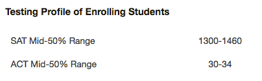 SAT/ACT score profile of Middlebury freshman class
