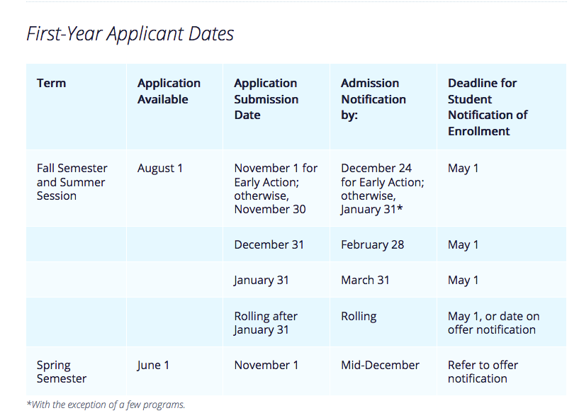 Penn State's admissions deadlines