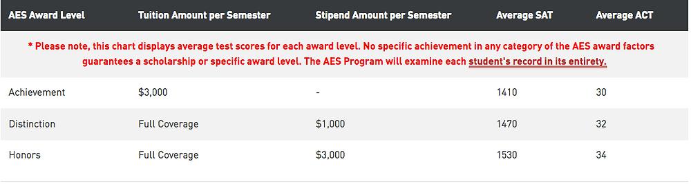 AES Scholarship award levels