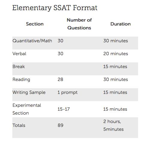 Elementary SSAT Format