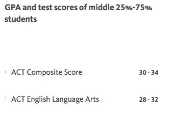 UC-Berkeley ACT scores from freshman profile
