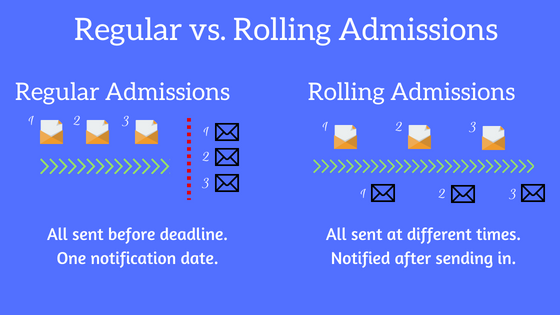 Regular vs. rolling admissions graphic