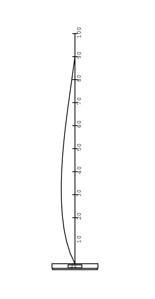 Schéma flexion - Classe A