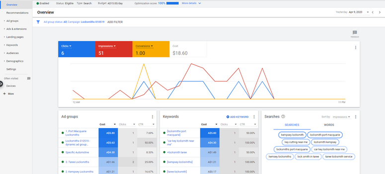 example of a google analytics report