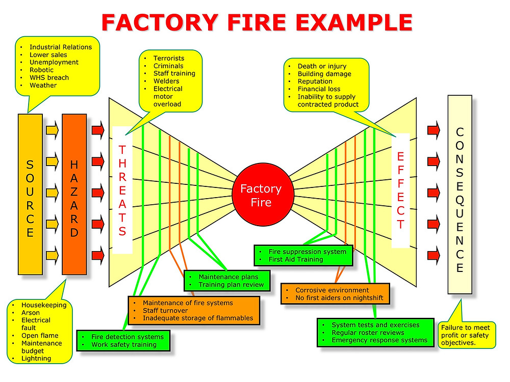 Risk Bow-Tie Factory Fire Example Diagram in Pretty Colors by Julian Talbot