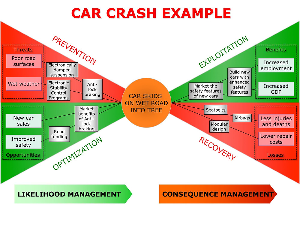 Positive and negative risks associate with car accidents using Bow-Tie model