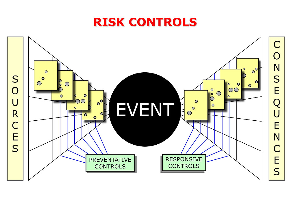 Risk Controls in Bow-Tie