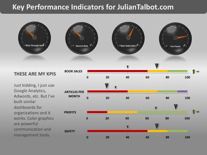 KPI Dashboard for JulianTalbot.com Inc