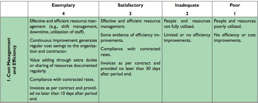 Example of a Semi-quantitative scale