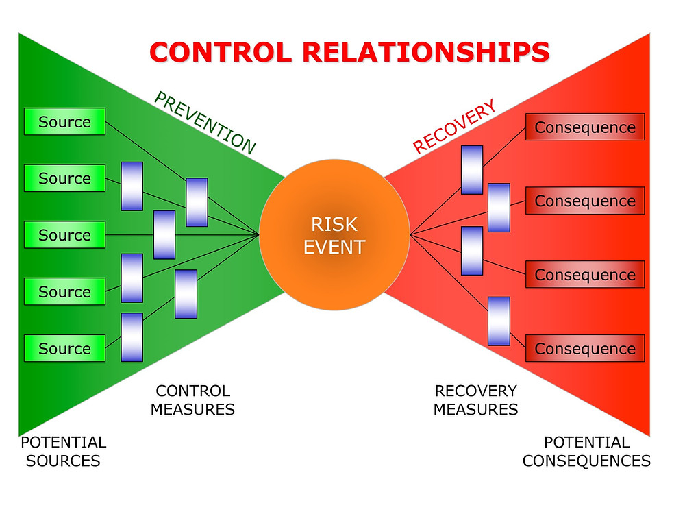 Risk Control Relationships in Bow-Tie Model