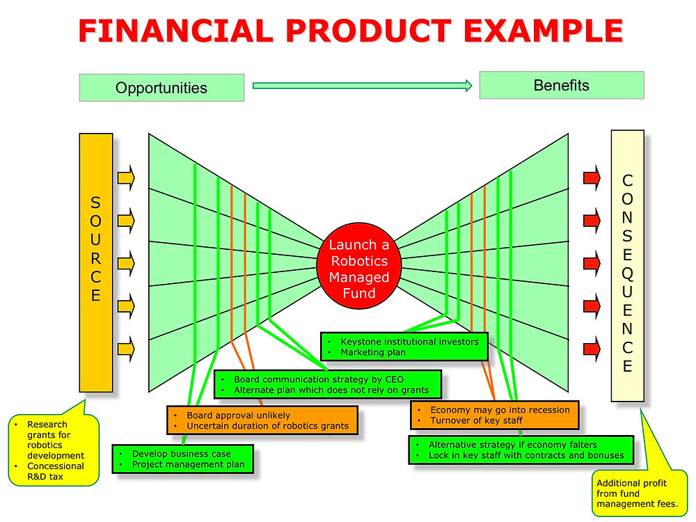 Positive Risk Bow-Tie Example using Financial Services Product Development