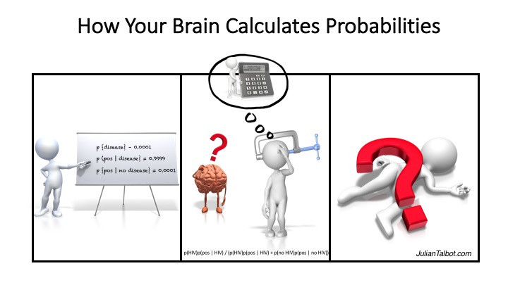 This is how your brain calculates probability