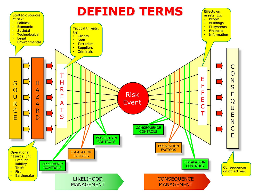 Example of using a Bow-Tie diagram to define risk management terms (in pretty colors of course :-)