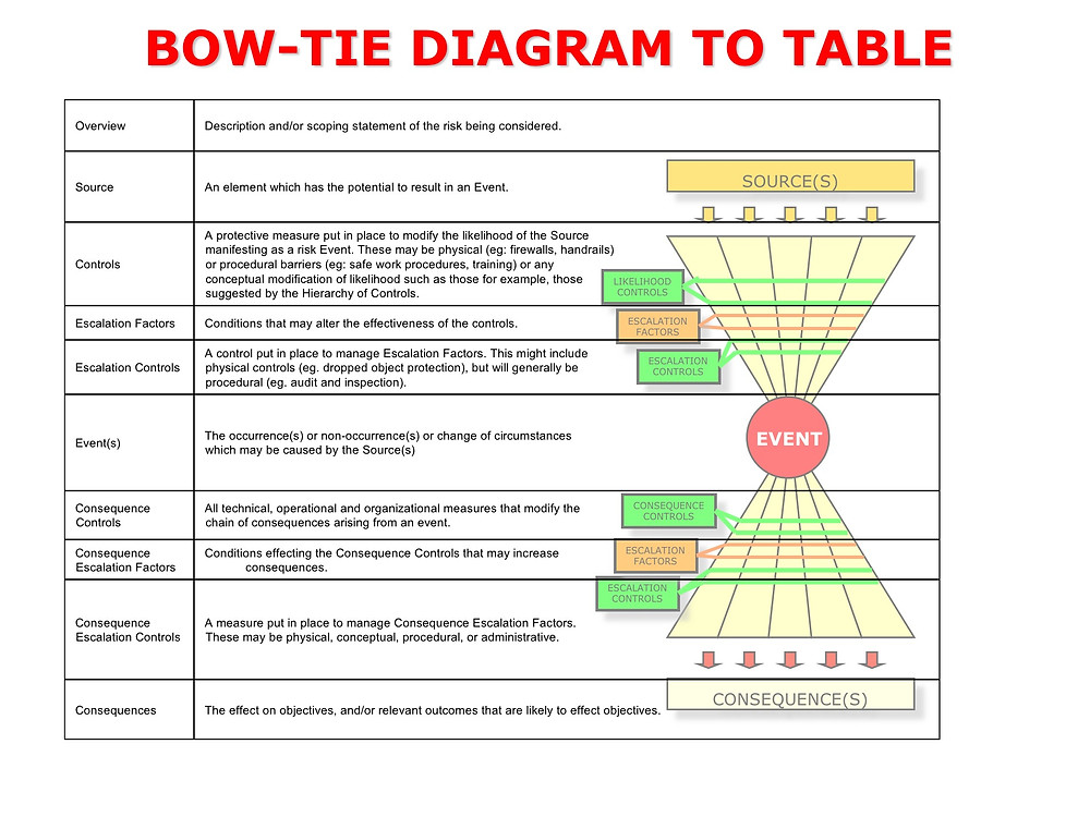 Showing relationship of Bow-Tie diagram to Bow-Tie table