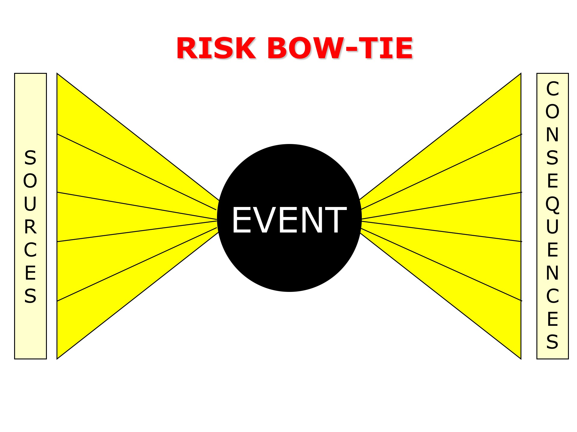 Risk Bow Tie Method Julian Talbot On Success And Leadership Diagram
