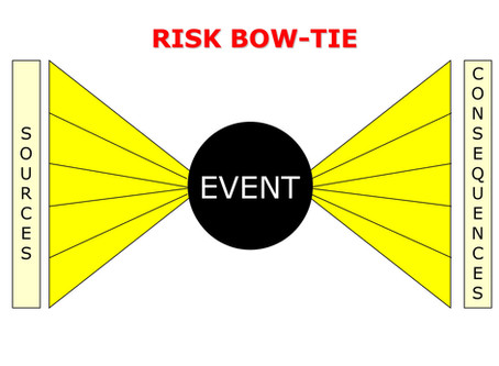 Risk BowTie Method