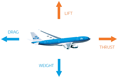 How-does-an-aircraft-fly-2.png