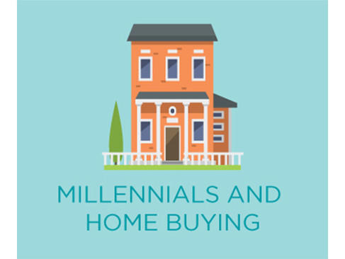 Calling all Millenials - Think about Buying Now!!