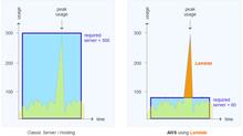 AWS Lambda - spacecomputing