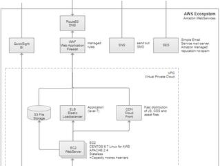 Een AWS configuratie