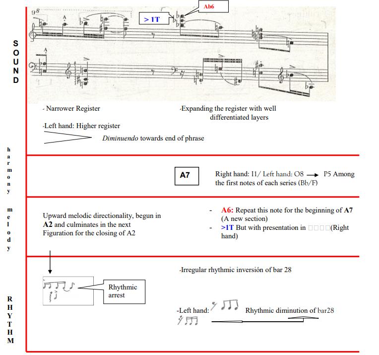 Analysis of Klavierstücke
