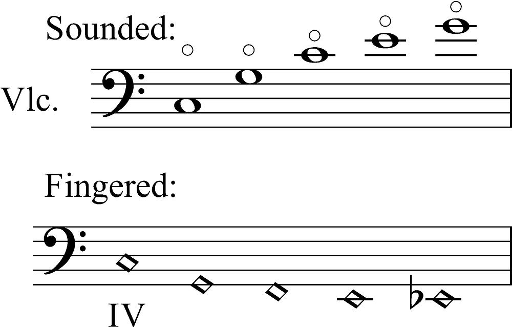 natural harmonics