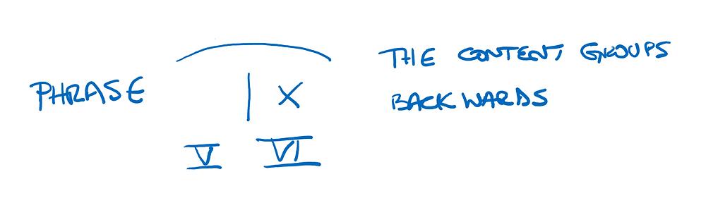 Backwards grouping - deceptive cadence