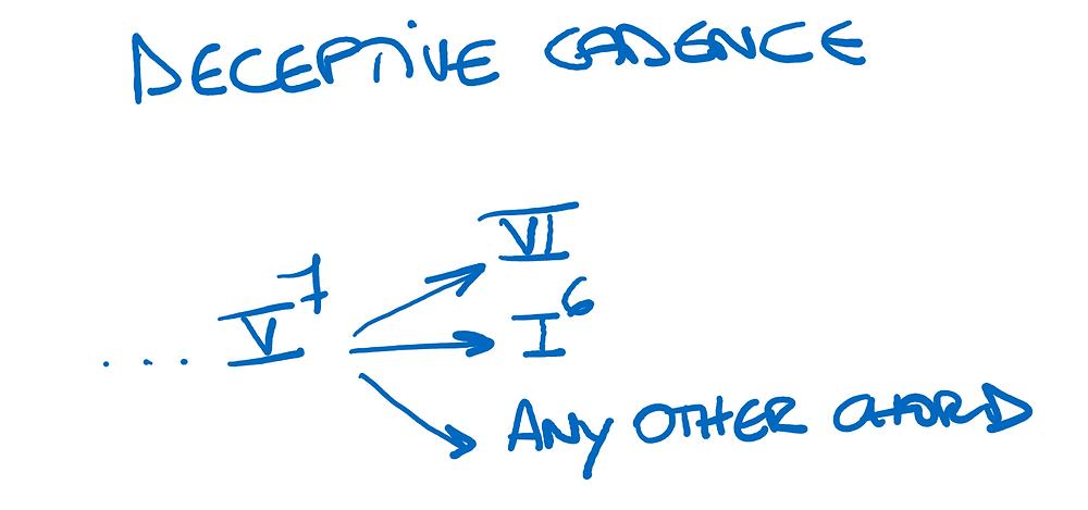 Main resolutions - deceptive cadences