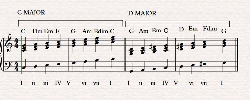 Harmonization of a melody