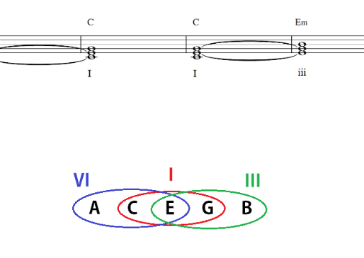Tonal Families: Introduction to Chord Substitution - Function 1