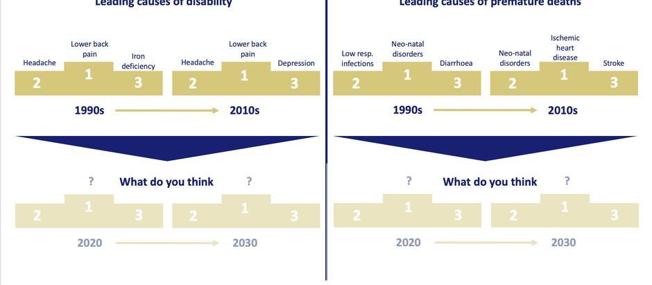 Entering a new decade of global burden of disease rankings? (1)