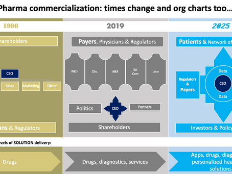 Pharmaceutical industry: customers and their demands change...
