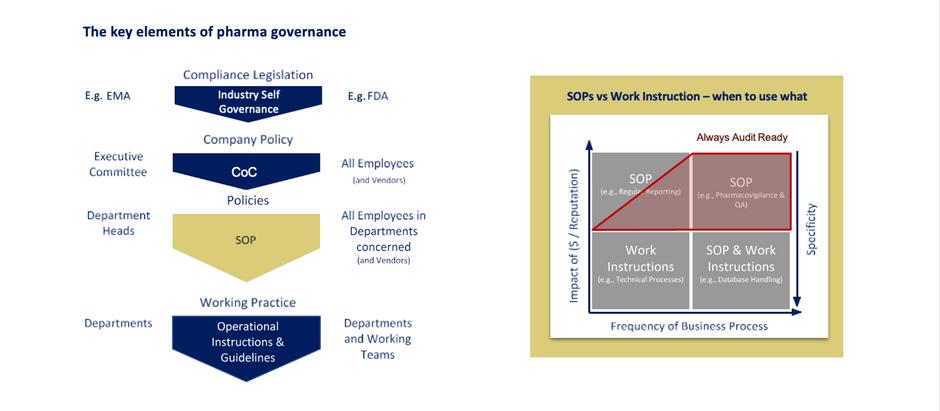 SOP (II): Standard Operating Procedures & Technical Work Instructions: