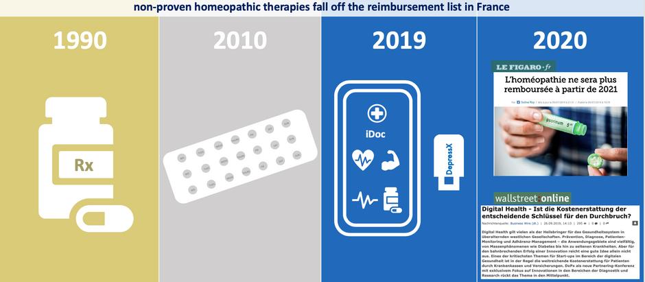 The evolution of reimbursement: evidence based medicine wins over non-proven therapeutics