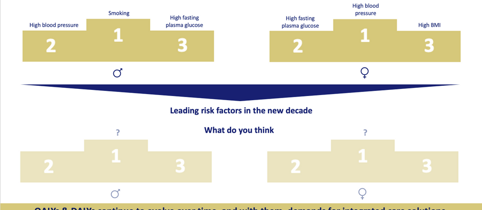 Entering a new decade of global burden of disease rankings? (2)