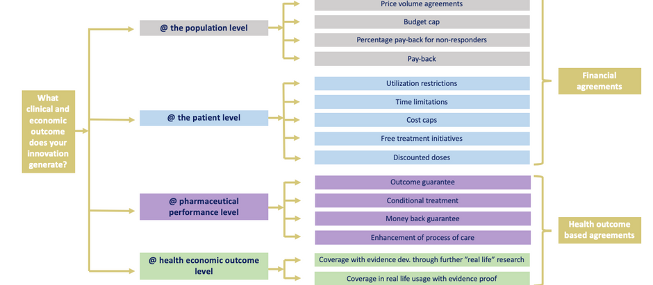 Pharmaceutical innovation: what's the deal and what are outcome assumptions…