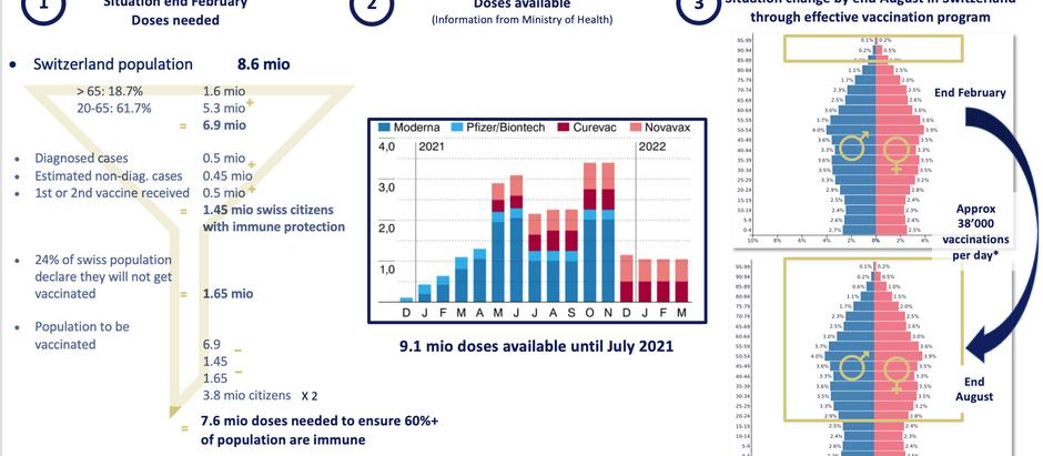 Covid-19 immunization at the example of Switzerland