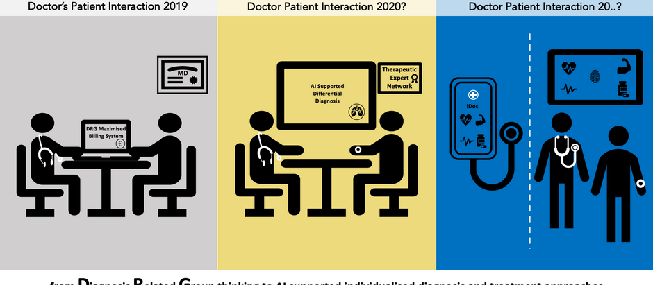 Technology is there to help enable more meaningful and empathic patient-doctor relationships...