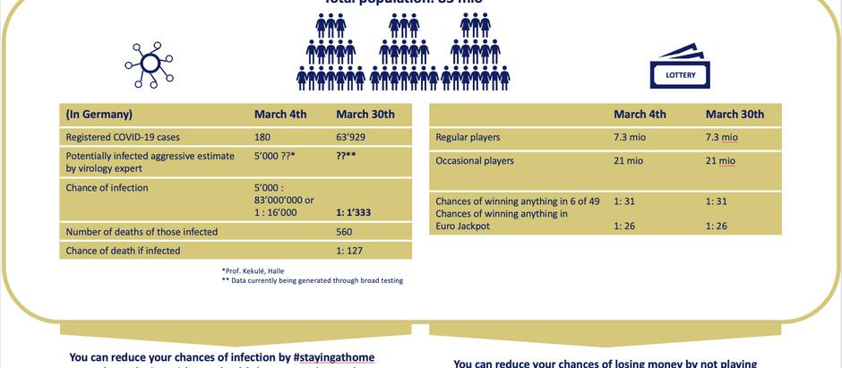 Health statistics put into perspective - Coronavirus statistics (example: Germany)