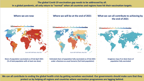 The global Covid-19 vaccination gap needs to be addressed by all.