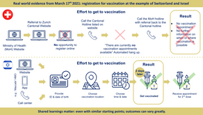 Registration for vaccination at the example of Switzerland and Israel on March 17th 2021: